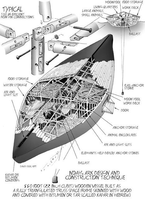 lakaran kapal Nabi Nuh 1